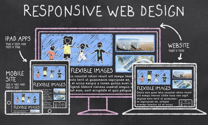 Responsive design is a must have
