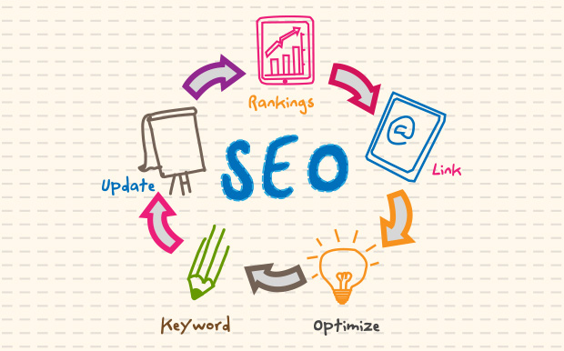 How and Where To Use Keywords In Your Articles To Improve SEO Rankings