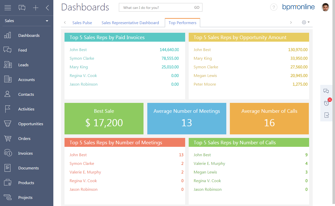 Top 5 User-friendly Sales Management Software Solutions For Small and Large Businesses