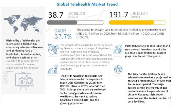 Global Telehealth Market Trend